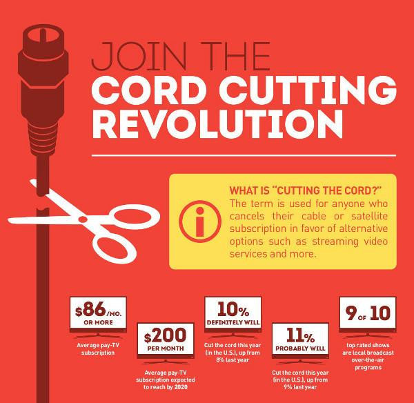 What is cutting the cord?  How does it save you big money?