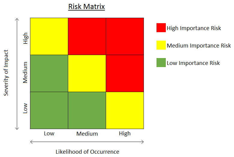 Performing risk assessments for the risk-based monitoring of clinical trials