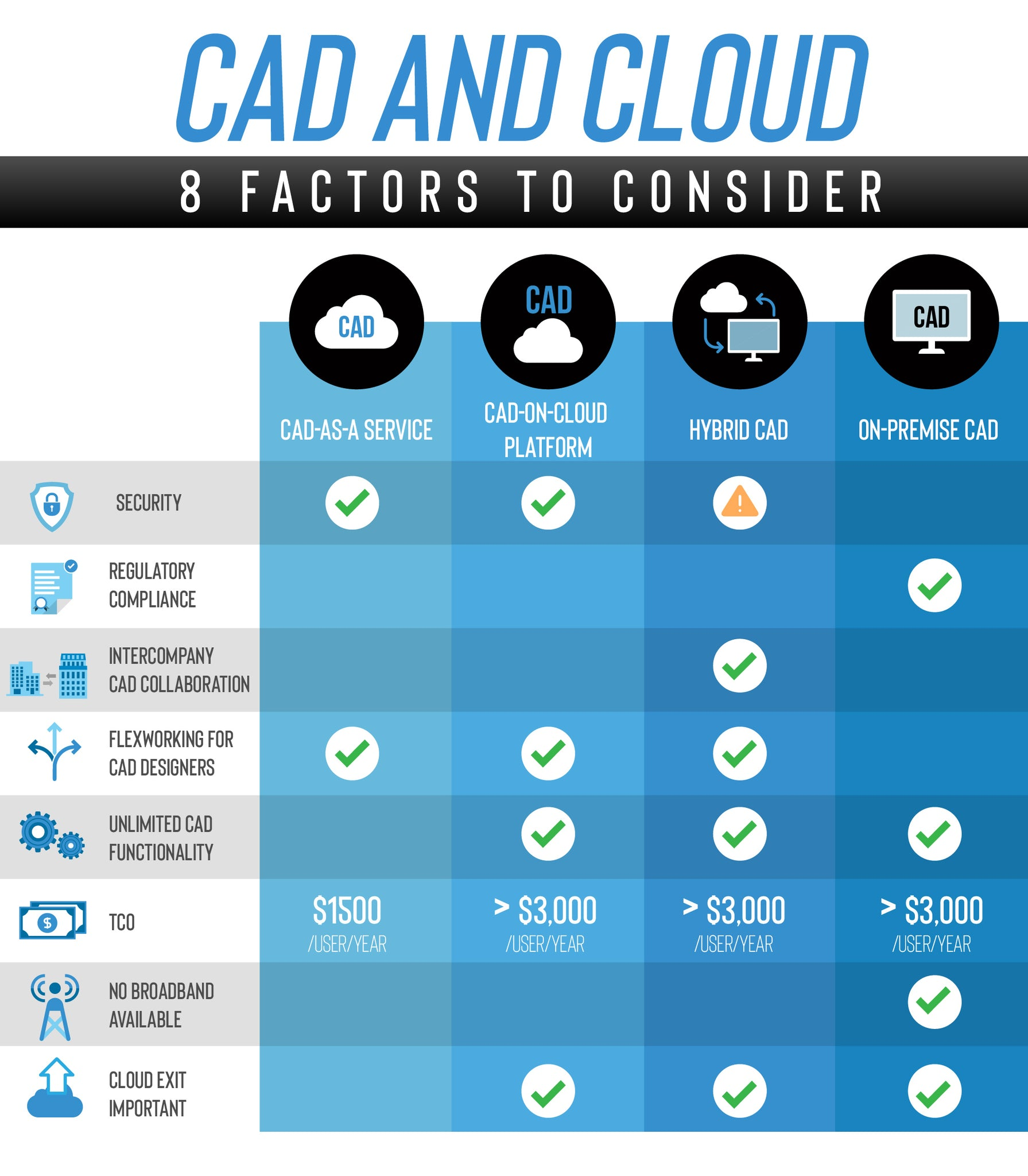 CAD in the cloud: when is it right for you?