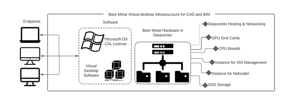 virtual workstations for cad and bim applications on bare metal technology