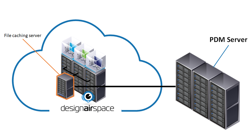 running PLM in the designairspace cloud with File Caching Servers