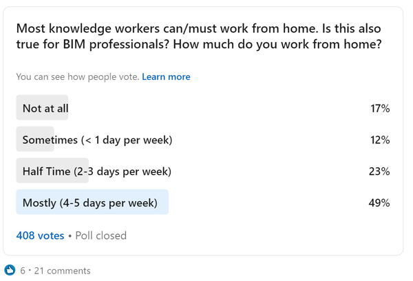 do BIM users want to work from home