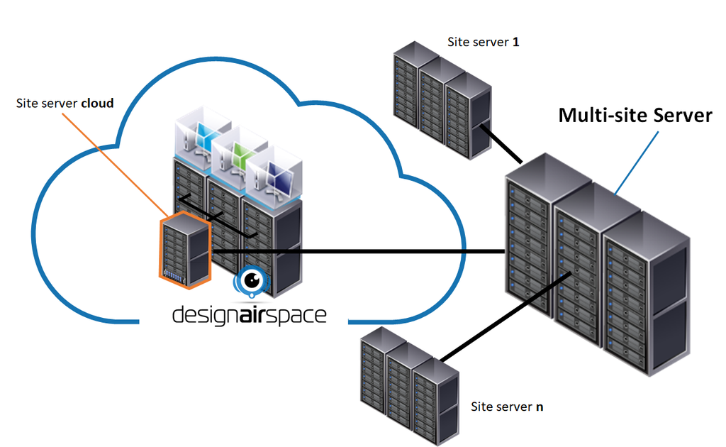 running PLM in the designairspace cloud through federated PLM