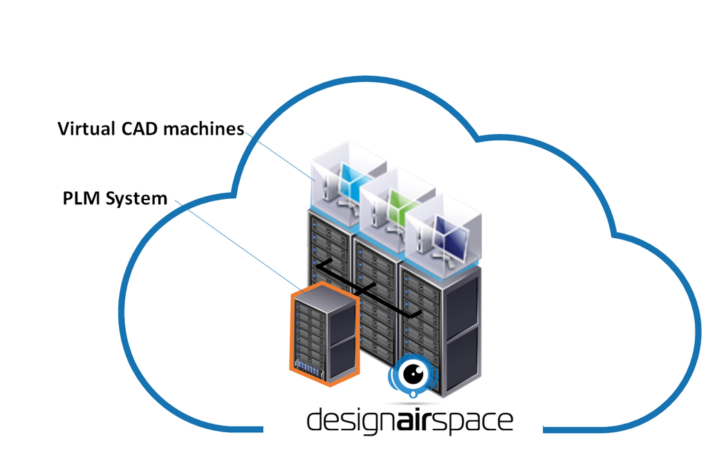 running PLM in the designairspace cloud