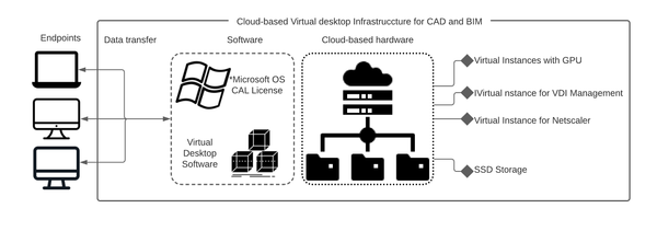 virtual desktop infrastructure for 3d cad and bim on cloud infrastructure