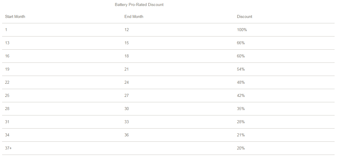 X-Treme Battery Warranty Chart