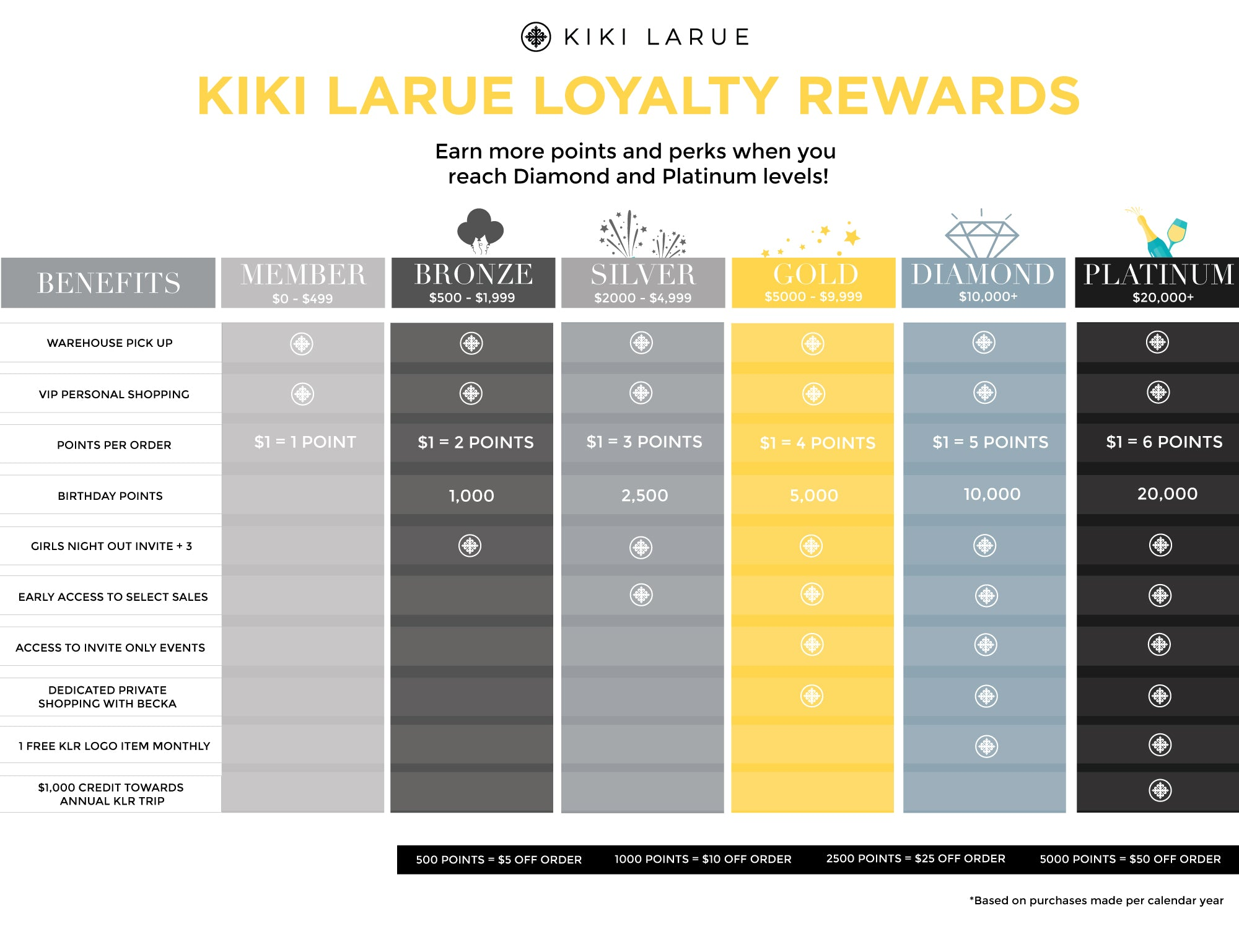 KLR Loyalty Rewards