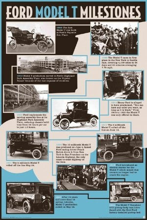 "SPT36576 ""Ford Model T - Milestones"" (24 X 36)"