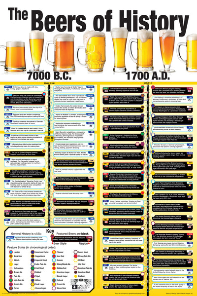 Beers of History 24x36 - HMR01418