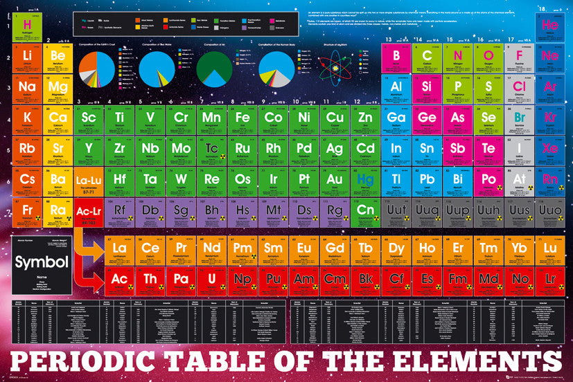 ISP90038 - Periodic Table of Elements 24x36