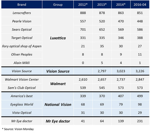 Stores Luxottica Vision Source Target Walmart and competitors