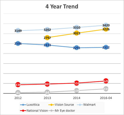 Luxottica store trends us positioning competitor benchmark
