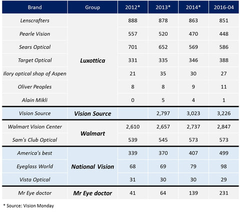 Luxottica competitor benchmark US positioning
