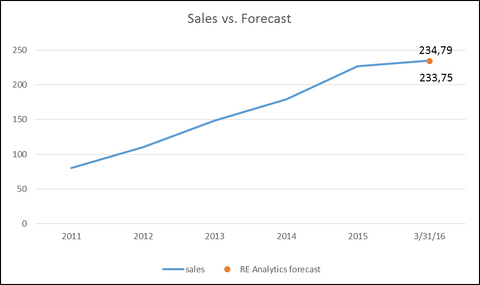 Re Analytics Cucinelli sales estimates