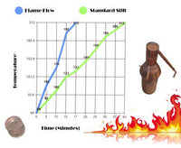 Flame Flow Moonshine Still heats in half the time: See Diagram