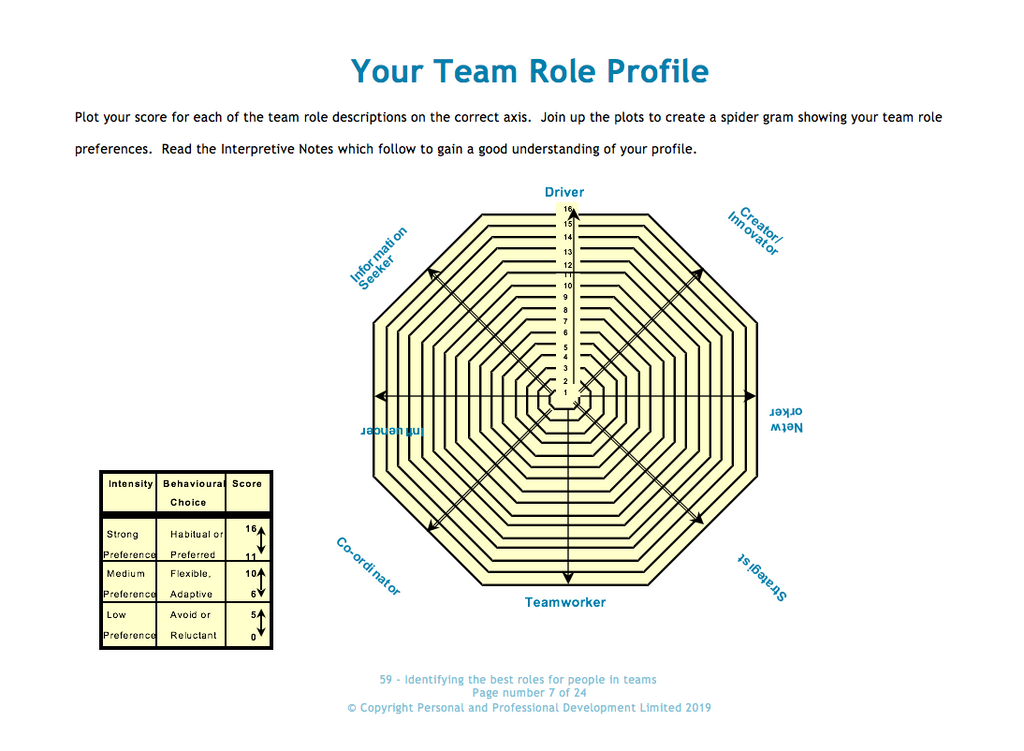Identifying the best roles for people in teams