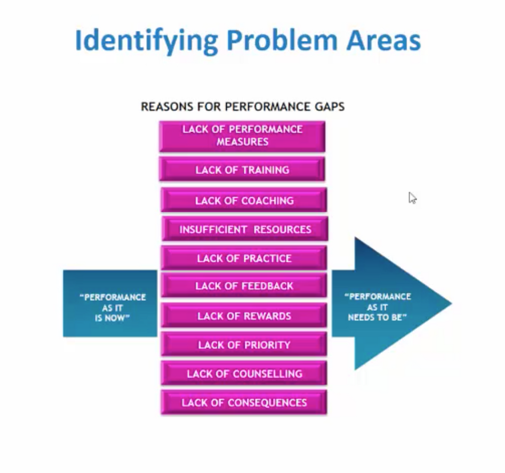 Managing People Performance CPD