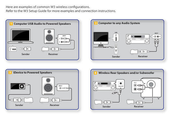 W3 Sample Network Configurations
