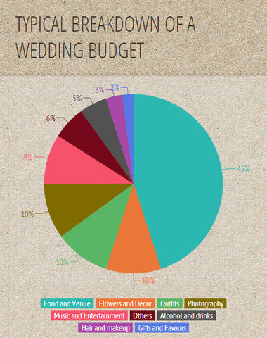 Making The Most Out Of Any Wedding Budget Ella Celebration