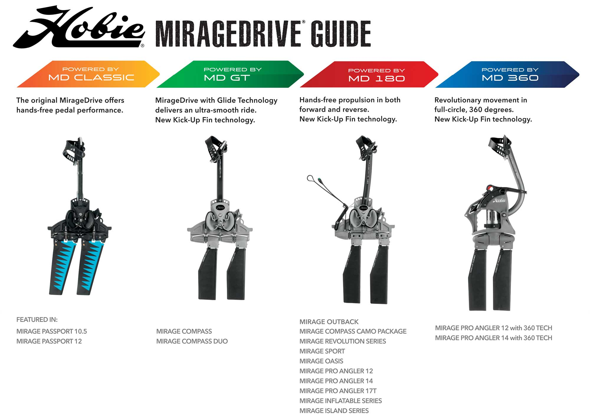 Hobie Mirage Drive Differences And Features