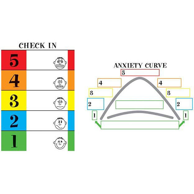 The 5-Point Scale & Anxiety Curve Poster