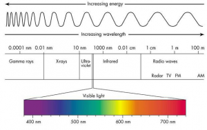 Full Spectrum Lighting Scale