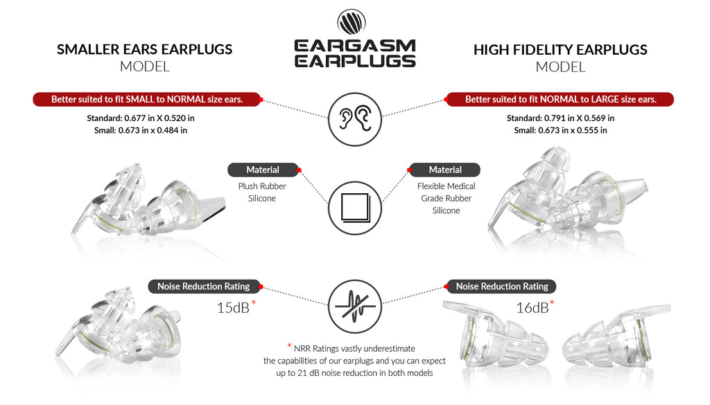 A diagram of the different sizes included in the High Fidelity Transparent Edition Earplugs box set.