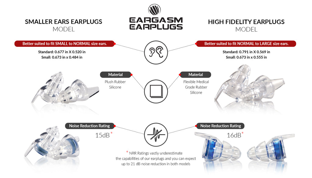 A diagram of the different sizes included in the Smaller Ears Earplugs box set.
