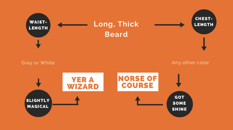 Follow the flowchart to determine what costume best fits your long beard