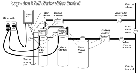 Oxy/Ion Well Water System
