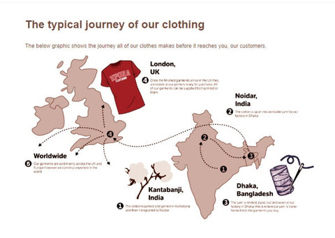 A typical journey of Epona Clothing infographic - Who Made Your Clothes Course, Fashion Revolution and the University of Exeter