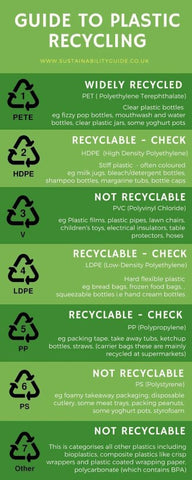 Recycling Chart - The Sustainability Guide UK
