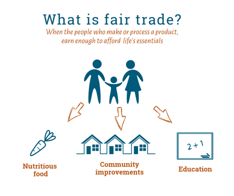 What is Fairtrade diagram? Credit and Source Traidcraft UK