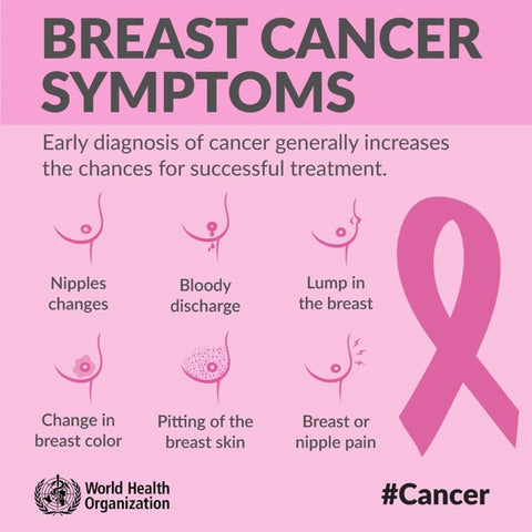 Breast Cancer Symptoms - World Health Organisation