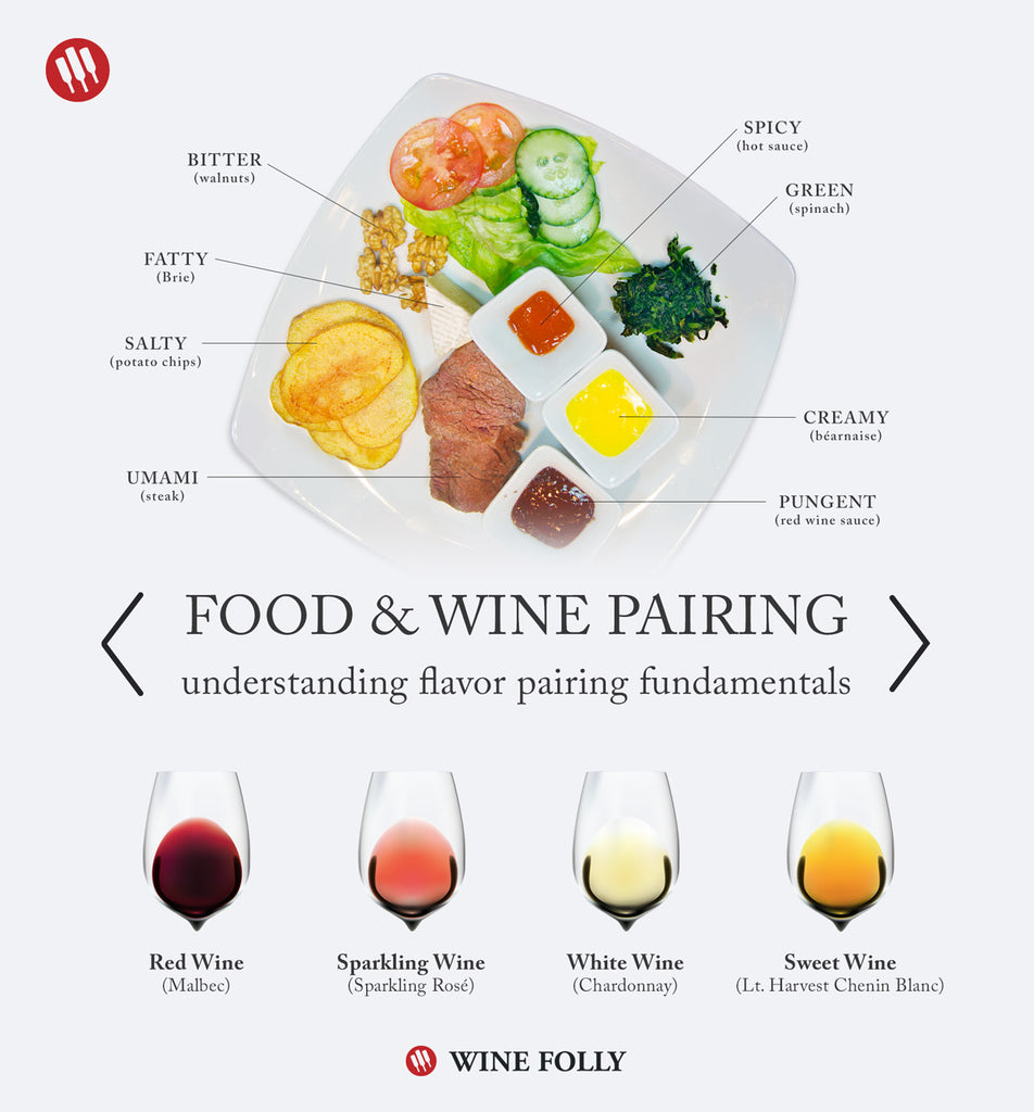 Which Wines Go Best With What Food?
