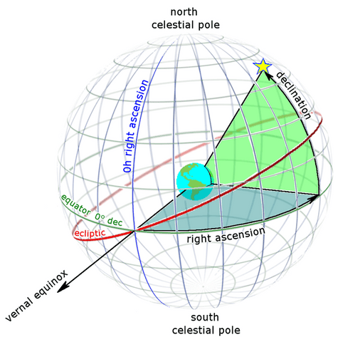 Equatorial Coordinates from Right ascension wiki