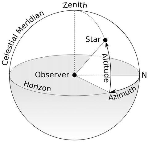 horizontal coordinates image from wiki Asimuth page