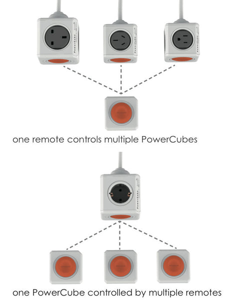 Allocacoc PowerCube Extended Remote 1.5m