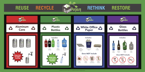 Green Purpose 4-Stream Recycling Poster - My Green Purpose