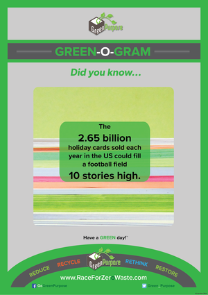Green-O-Gram ™ Recycling Education Poster With Greeting Card Recycling Facts - My Green Purpose