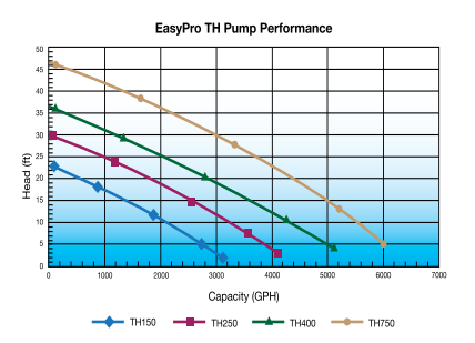 EasyPro TH Pumps Flow Chart