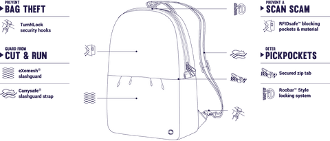 informational image on how to lock/use your pacsafe bag