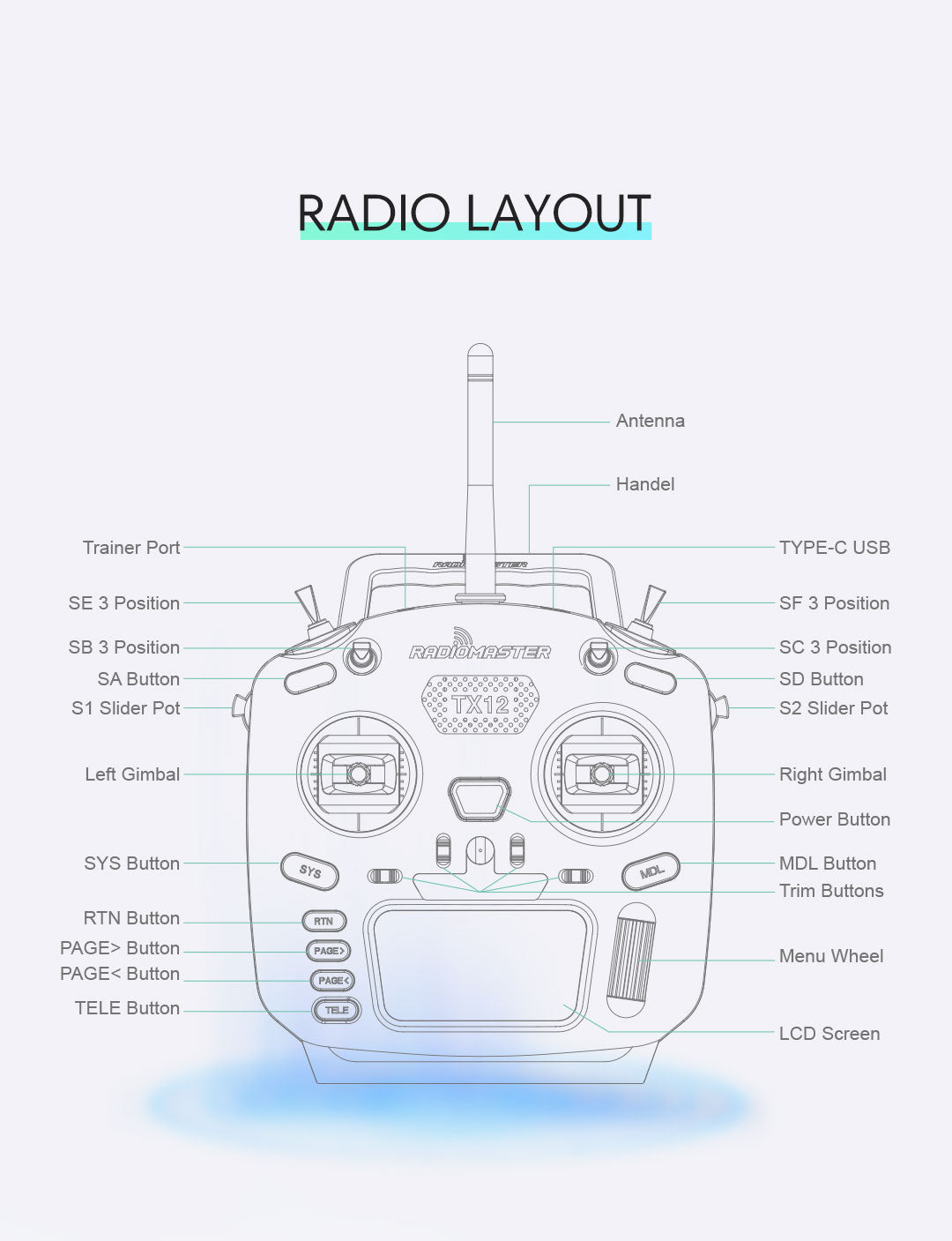 RadioMaster TX12 Radio Layout - Switches, Buttons, Gimbals
