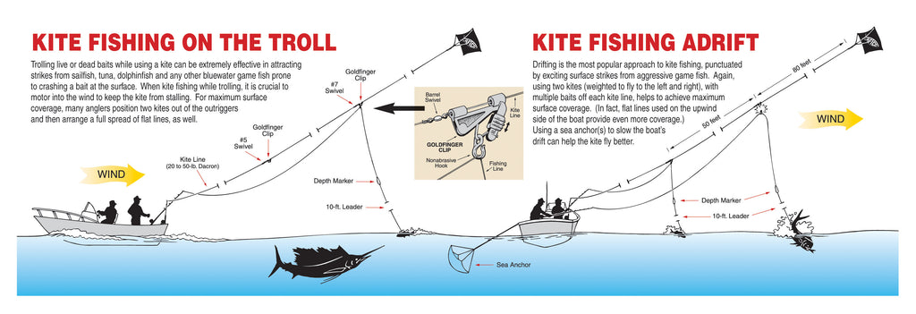 AFTCO - Kite Fishing on the troll and fishing adrift diagram