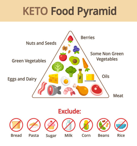 keto diet and sports