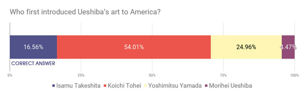Who first introduced Ueshiba's art to America?