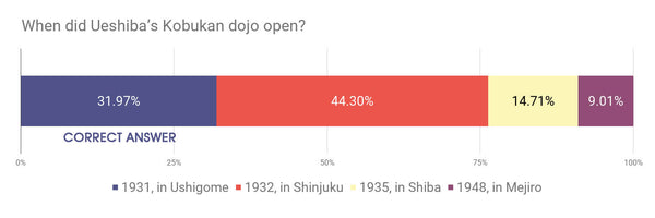 When did Ueshiba's Kobukan dojo open?