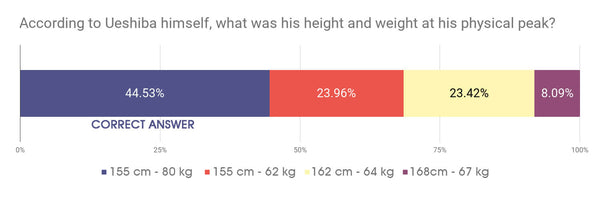 According to Ueshiba himself, what was his height and weight at his physical peak?