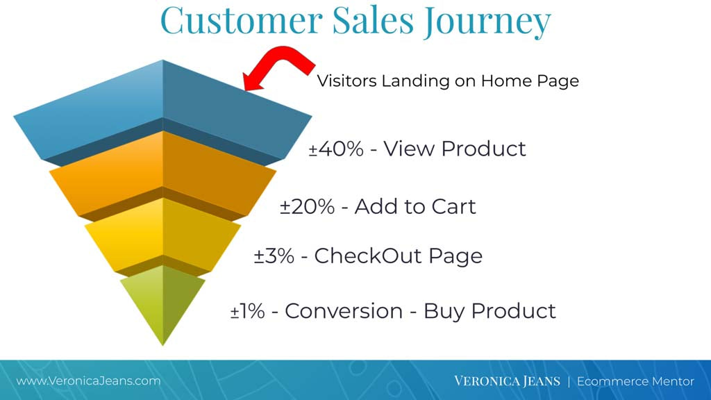 Customer Sales Journey in your Shopify store- Veronica Jeans Shopify Queen & Bestselling Author ' Shopify Made Easy'