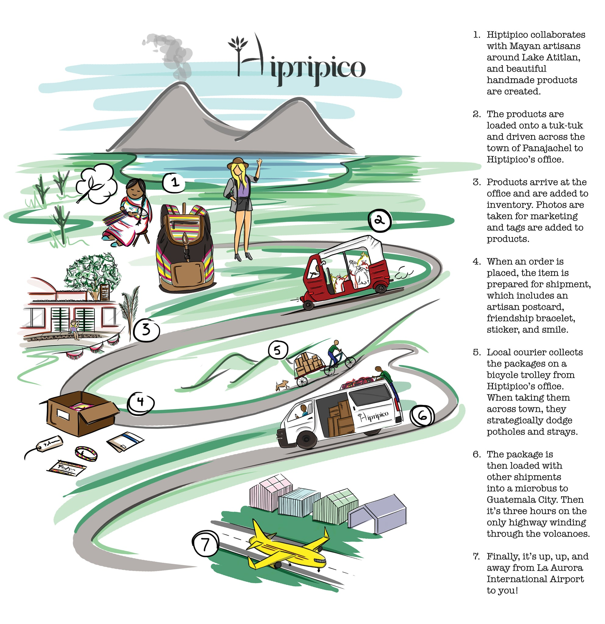 Hiptipico InfoGraphic Guatemala Ethical Fashion